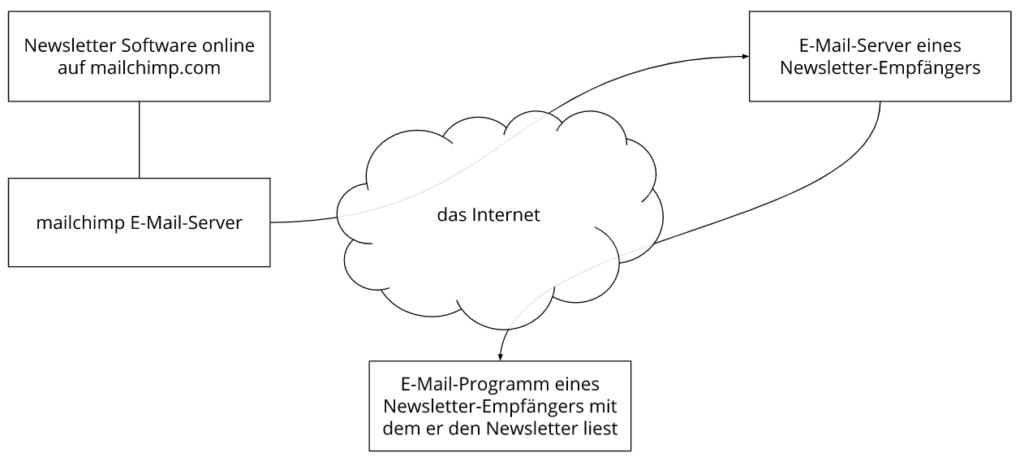 Systematische Funktion von mailchimp